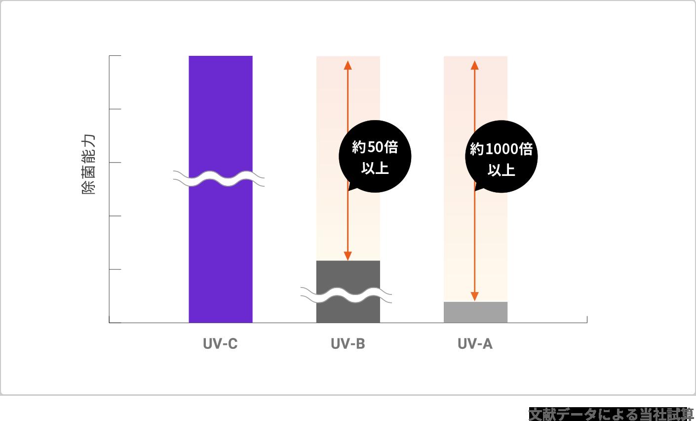 紫外線 消毒 コロナ 新型コロナウイルスは紫外線ランプで殺菌できるのか?
